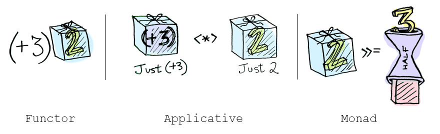 Differenza tra Functors, Applicatives e Monads.